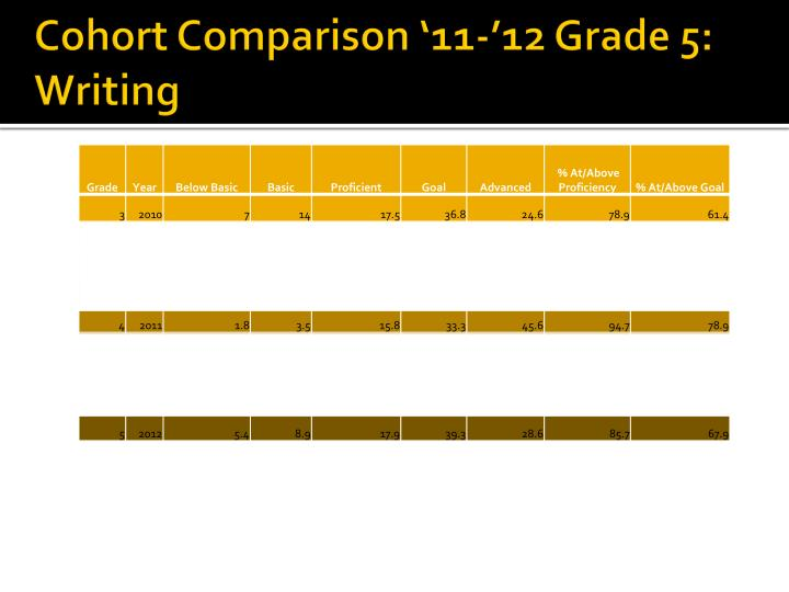 Cohort Comparison '11-'12 Grade 5: Writing