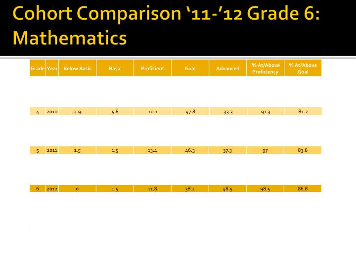Cohort Comparison '11-'12 Grade 6: Mathematics