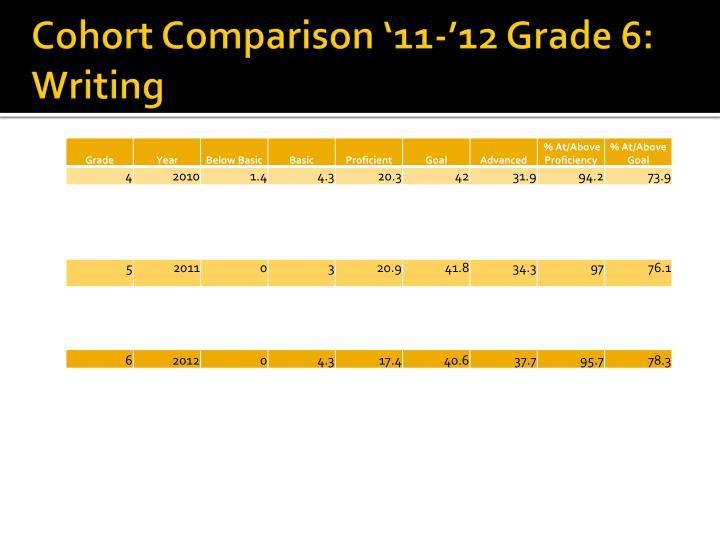Cohort Comparison '11-'12 Grade 6: Writing