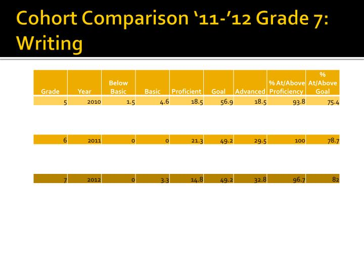Cohort Comparison '11-'12 Grade 7: Writing