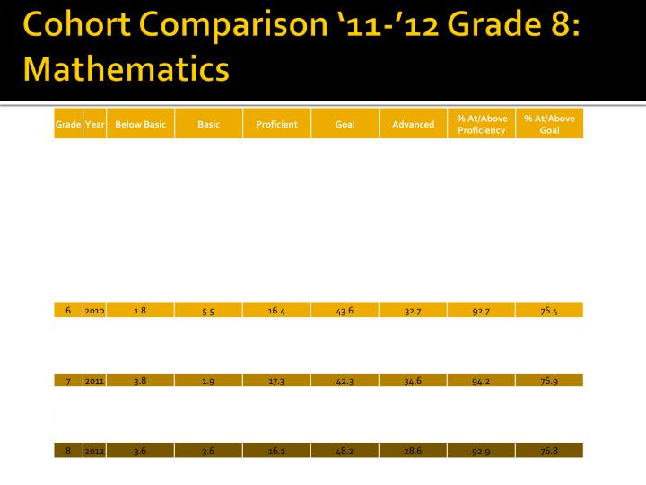 Cohort Comparison '11-'12 Grade 8: Mathematics