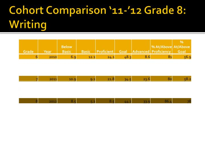 Cohort Comparison '11-'12 Grade 8: Writing