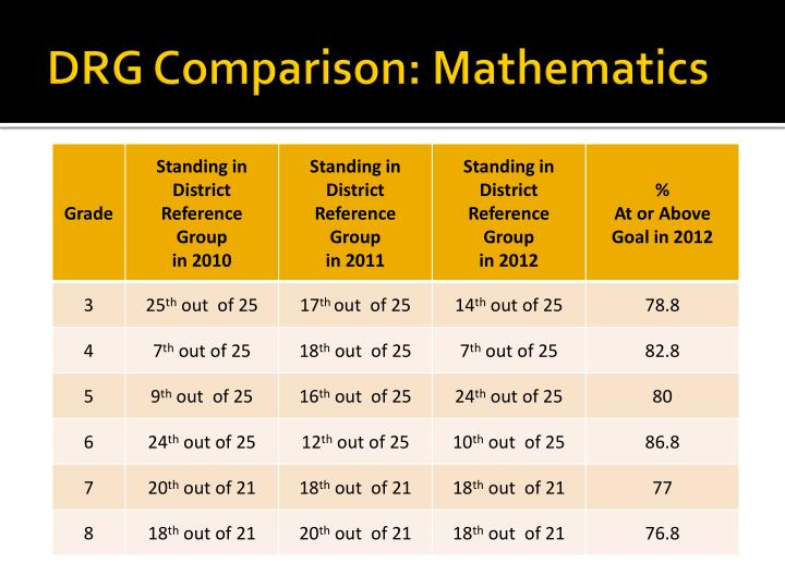 DRG Comparison: Mathematics