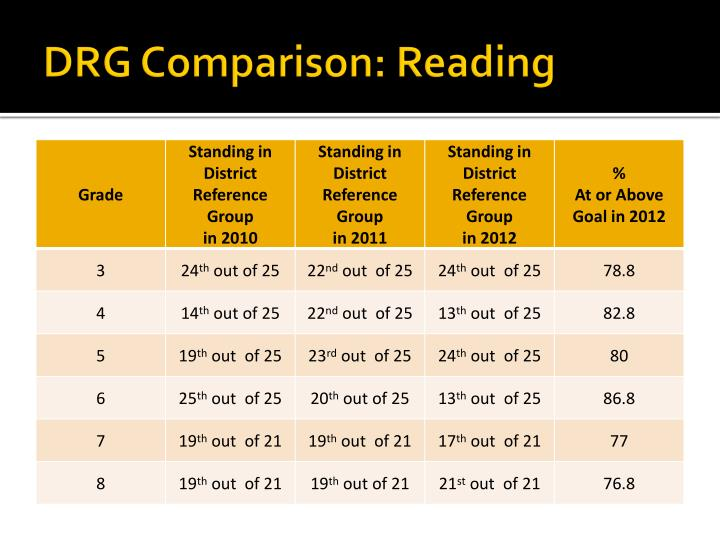 DRG Comparison: Reading