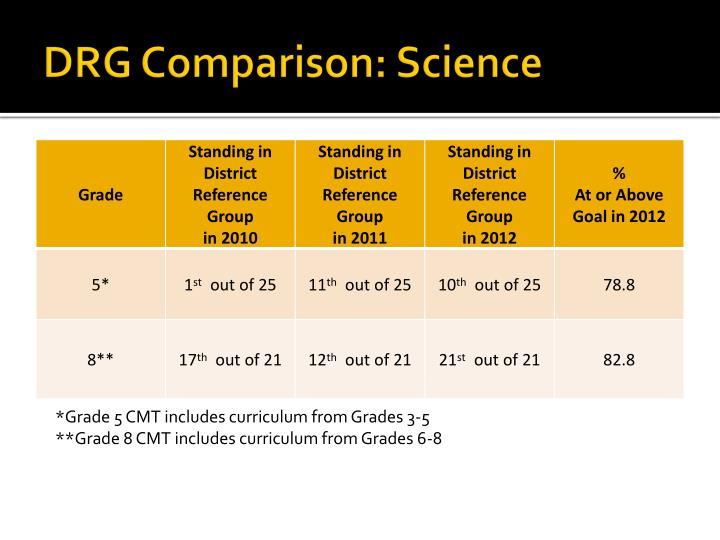 DRG Comparison: Science
