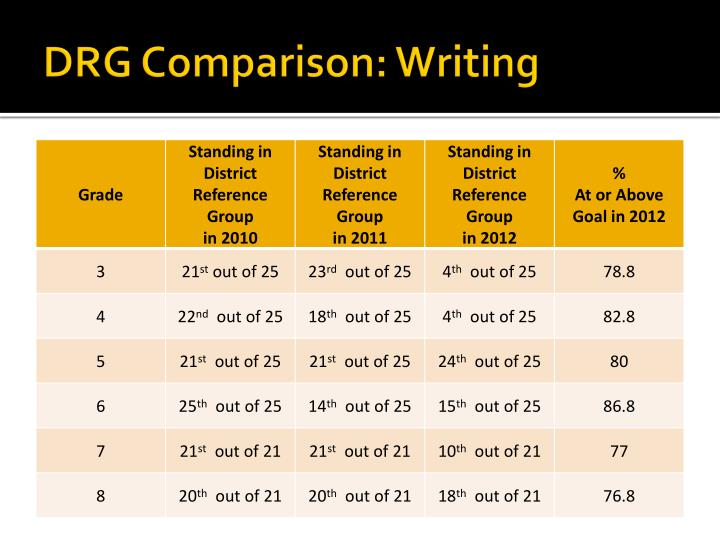 DRG Comparison: Writing