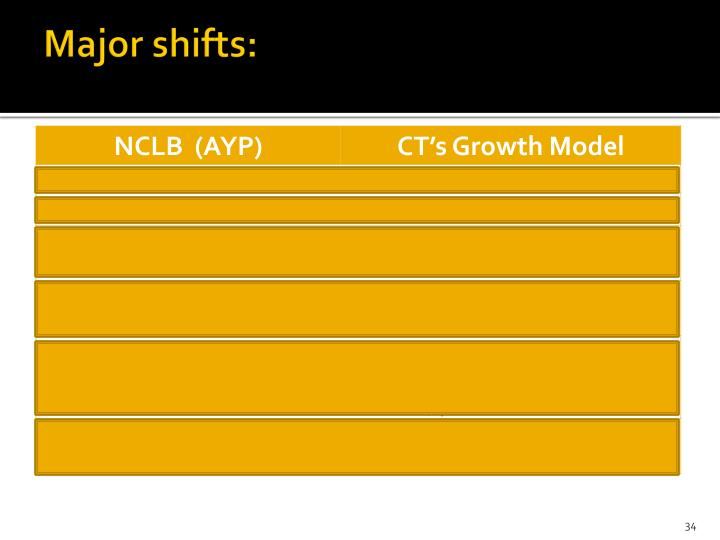 Major shifts: