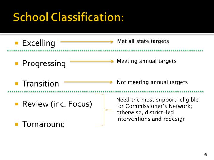 School Classification: