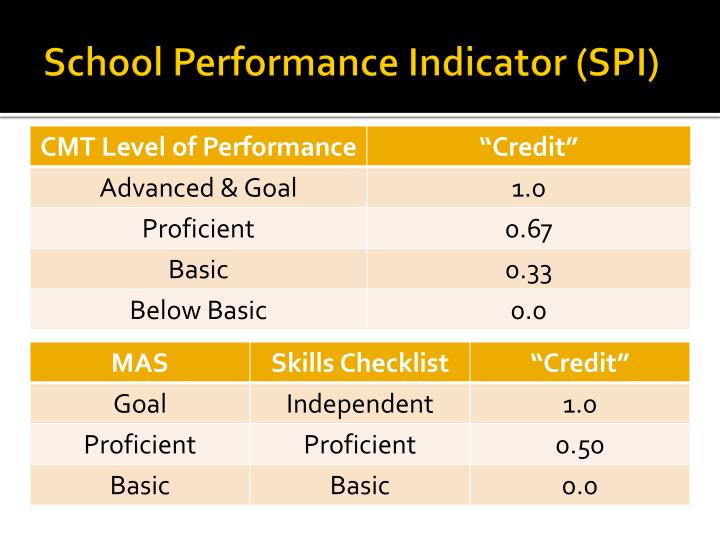 School Performance Indicator (SPI)
