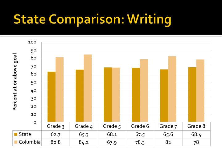 State Comparison: Writing