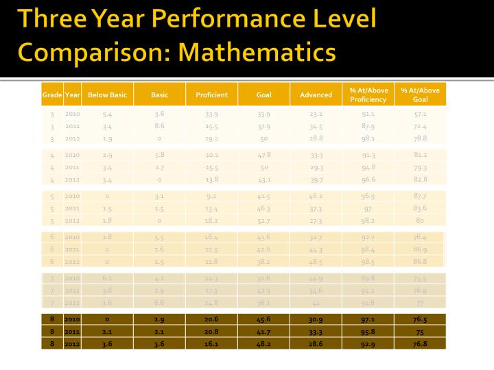 Three year performance level comparison mathematics