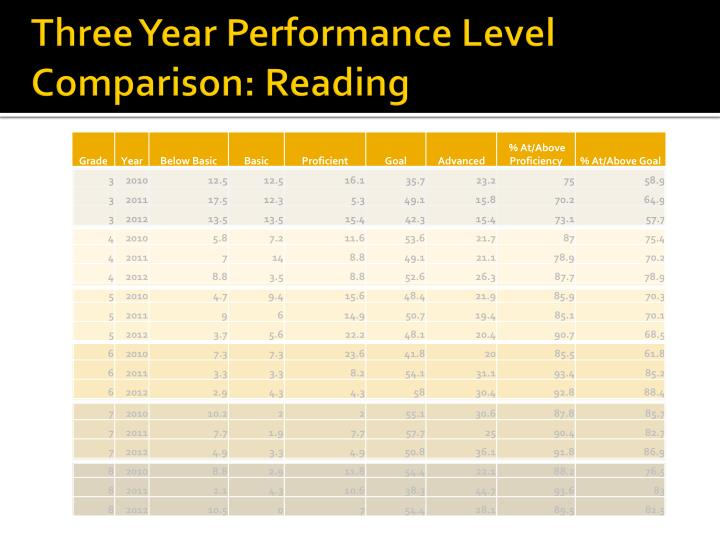 Three Year Performance Level Comparison: Reading