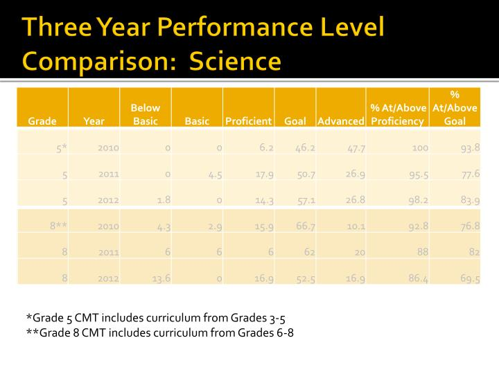 Three Year Performance Level Comparison:  Science