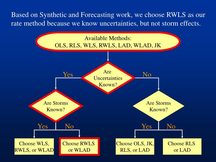 Based on Synthetic and Forecasting work, we choose RWLS as our