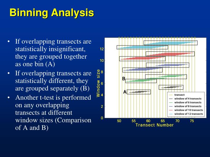 Binning Analysis