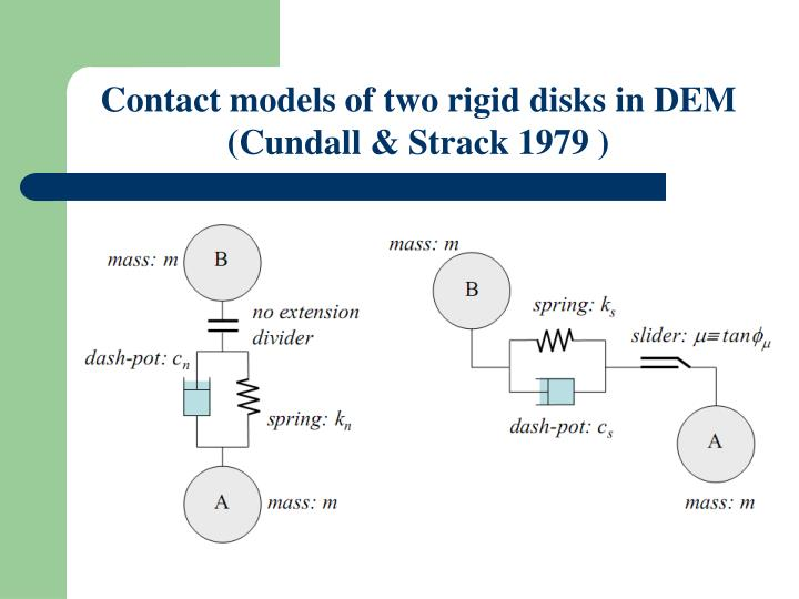 Contact models of two rigid disks in DEM (Cundall & Strack 1979