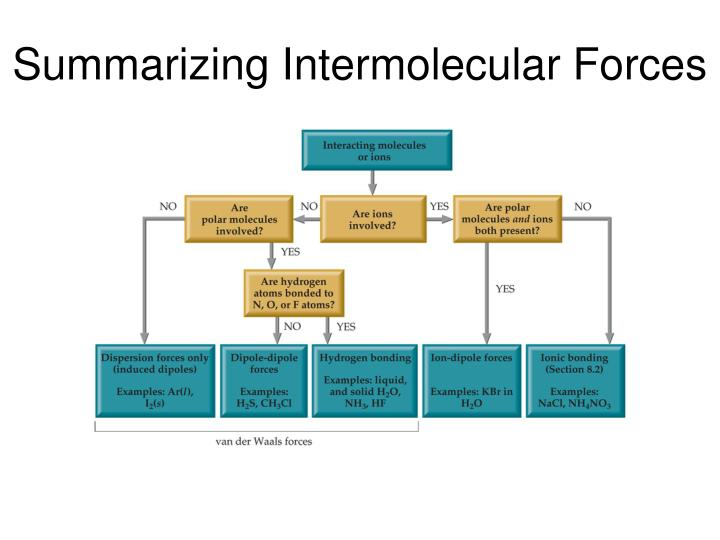 Summarizing Intermolecular Forces