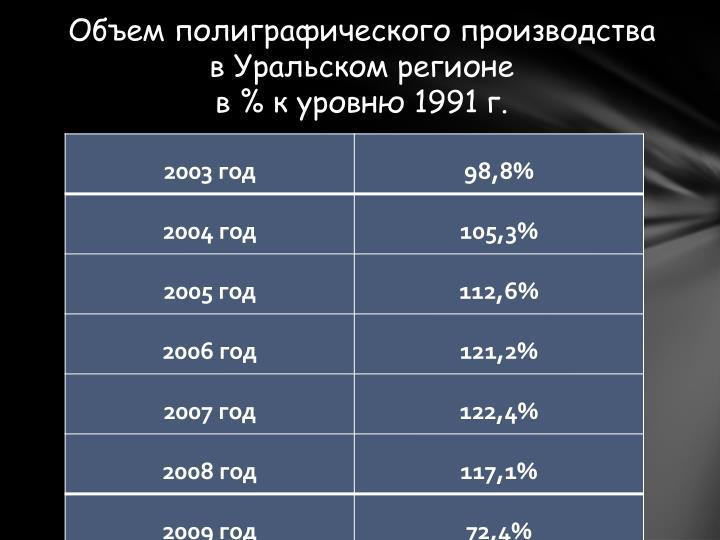 Объем полиграфического производства в Уральском регионе