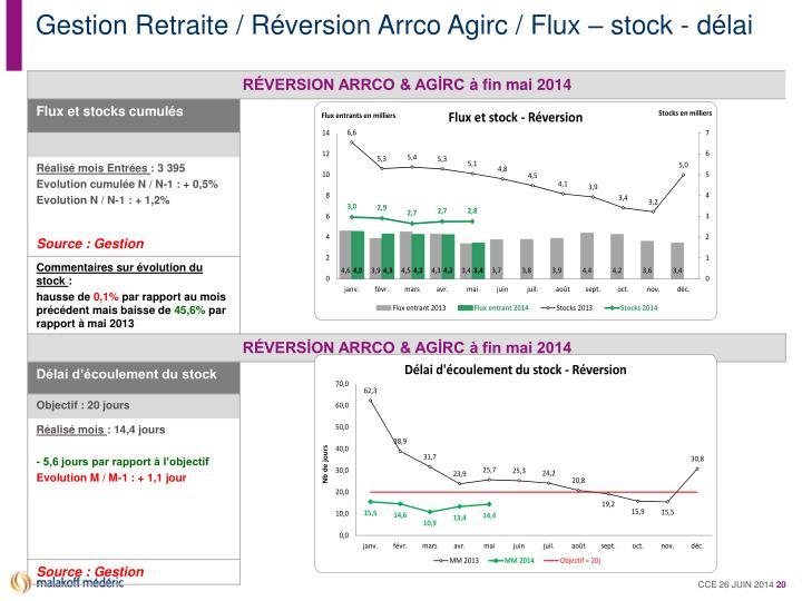 Gestion Retraite / Réversion Arrco Agirc / Flux – stock - délai