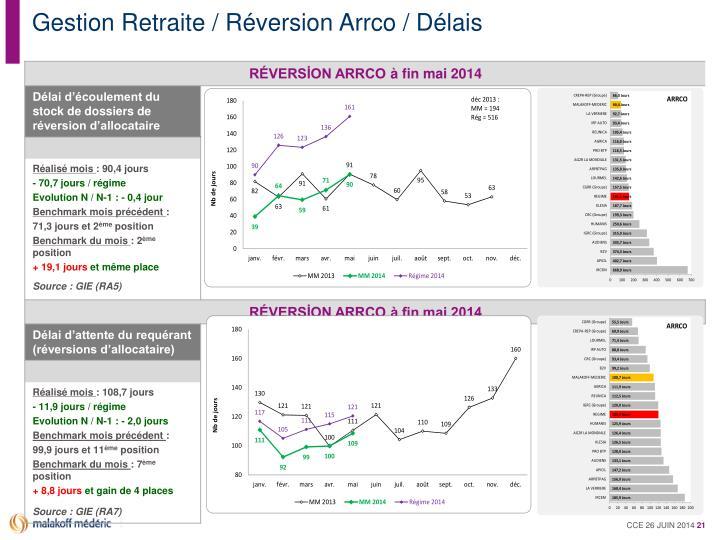 Gestion Retraite / Réversion Arrco / Délais