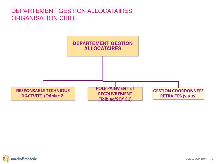 DEPARTEMENT GESTION ALLOCATAIRES ORGANISATION CIBLE