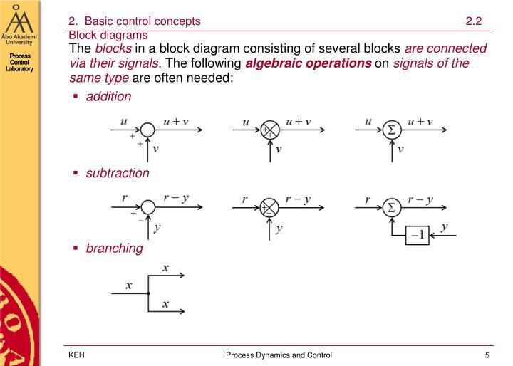 2.  Basic control concepts                                                                                  2.2  Block diagrams