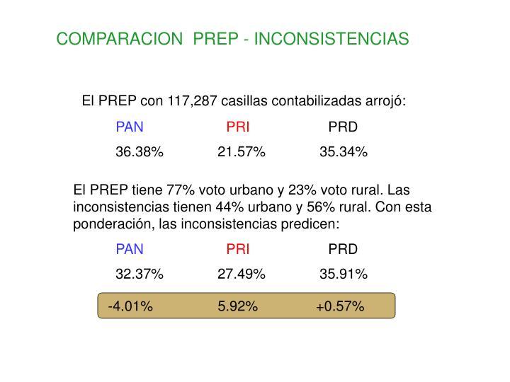 COMPARACION  PREP - INCONSISTENCIAS