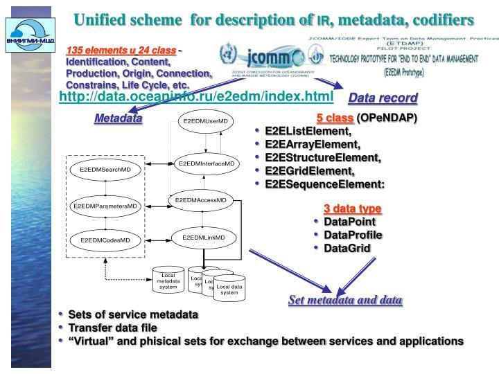 Unified scheme  for description of