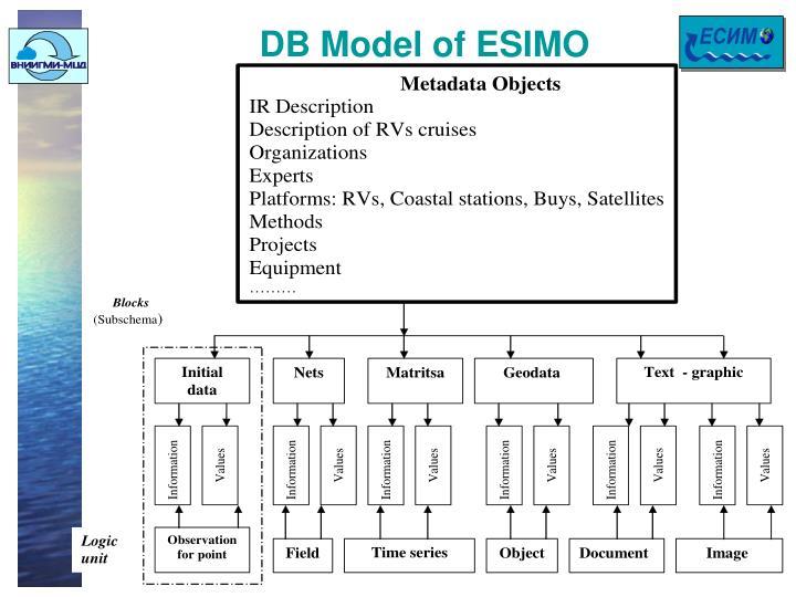 DB Model of ESIMO