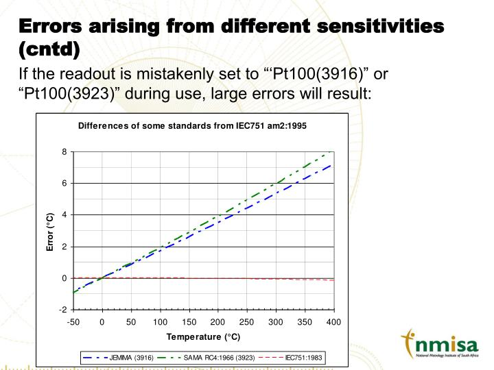 Errors arising from different sensitivities (cntd)