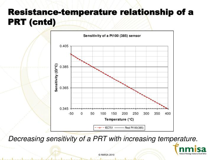 Resistance-temperature relationship of a PRT (cntd)