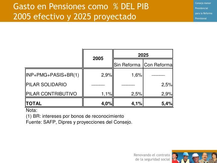 Gasto en Pensiones como  % DEL PIB                                       2005 efectivo y 2025 proyectado
