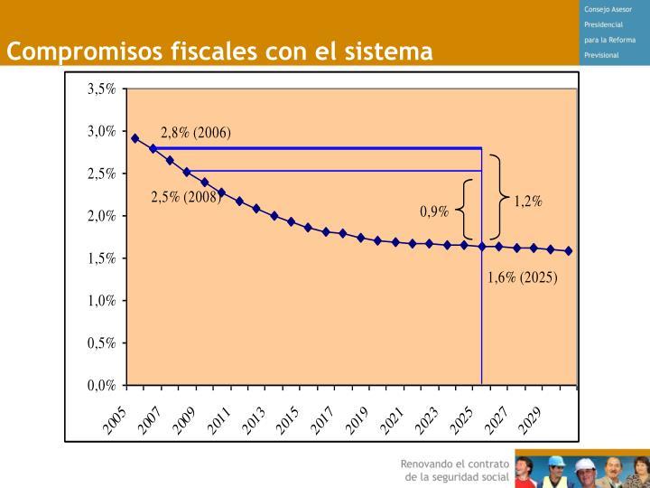 Compromisos fiscales con el sistema