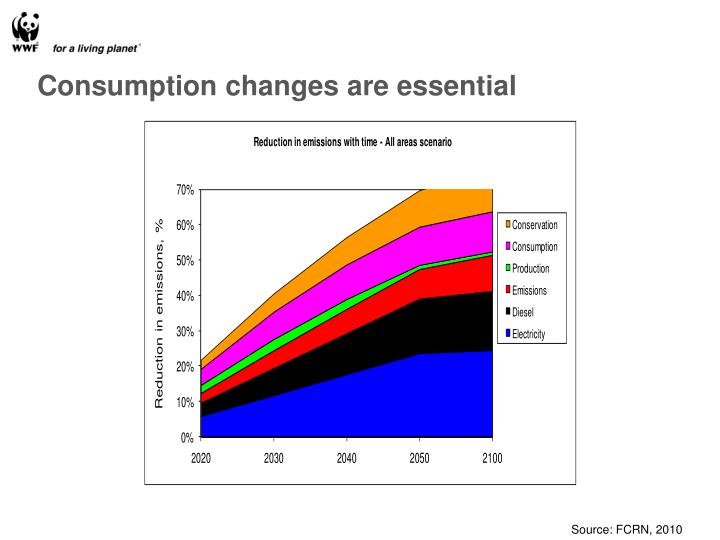 Consumption changes are essential