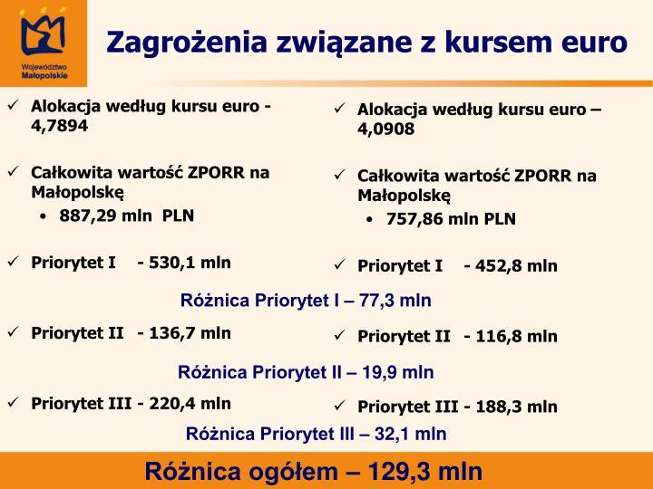 Alokacja według kursu euro - 4,7894