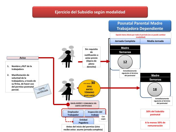 Ejercicio del Subsidio según modalidad