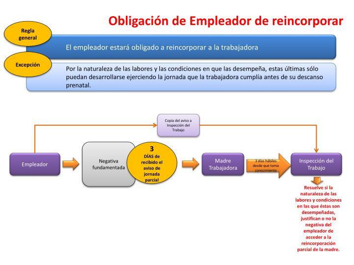 Obligación de Empleador