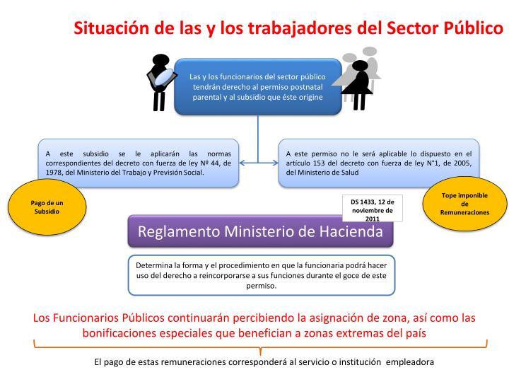 Situación de las y los trabajadores del Sector Público