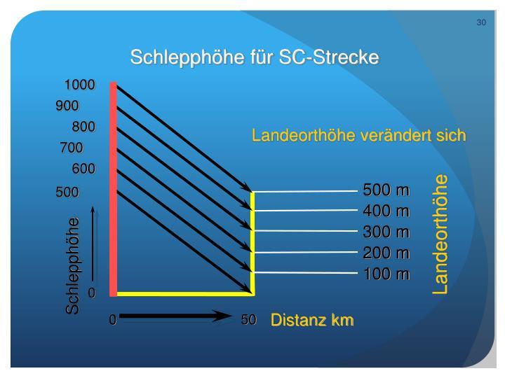 Schlepphöhe für SC-Strecke