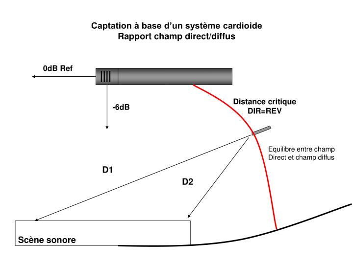 Captation à base d'un système cardioide