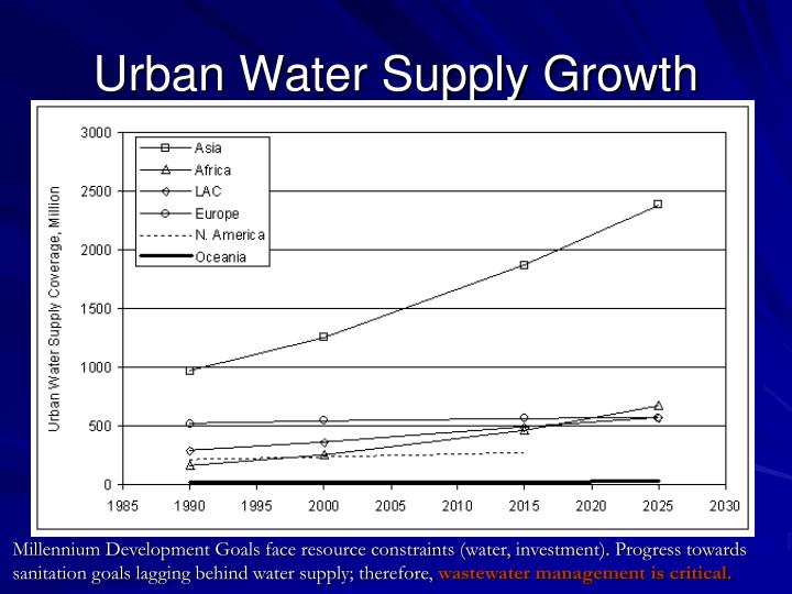 Urban Water Supply Growth