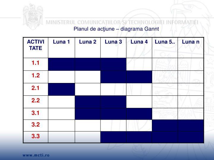 Planul de acţiune – diagrama Gannt