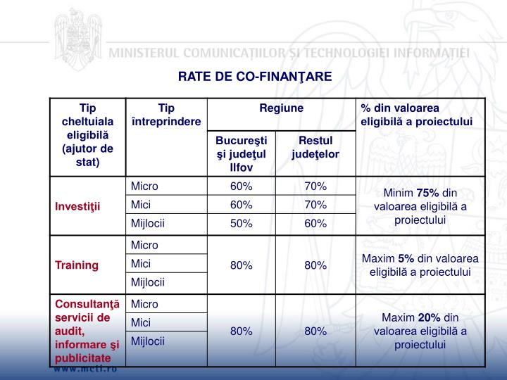 RATE DE CO-FINANŢARE