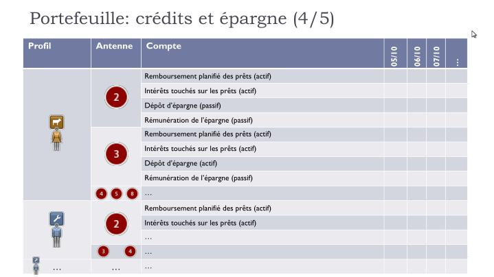 Portefeuille: crédits et épargne (4/5)
