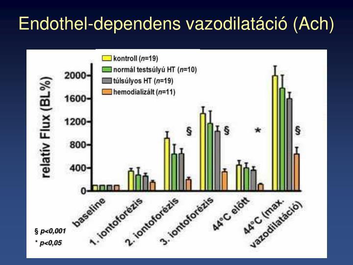 Endothel-dependens vazodilatáció (Ach)