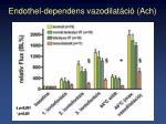 endothel dependens vazodilat ci ach