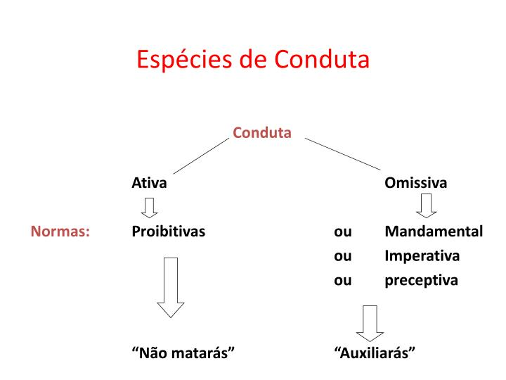 Espécies de Conduta
