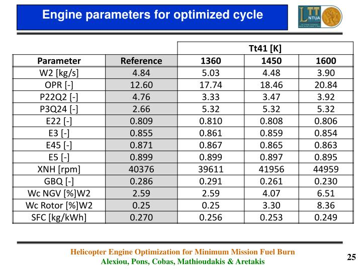Engine parameters for optimized cycle