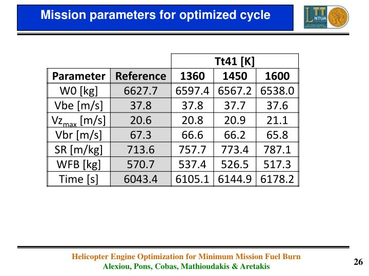 Mission parameters for optimized cycle