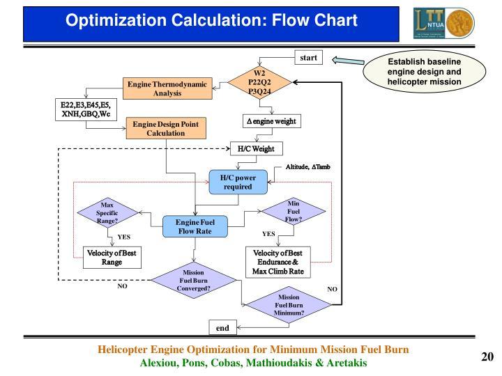 Optimization Calculation: Flow Chart